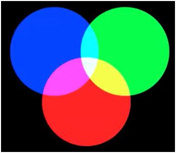 RGB система